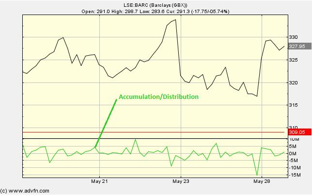 Forex accumulation distribution