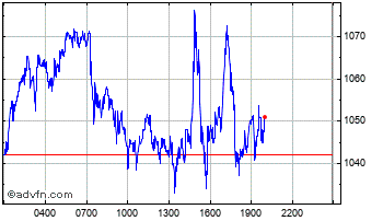 Intraday Maker Chart