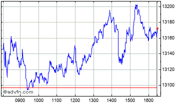 Intraday DAX Index Chart