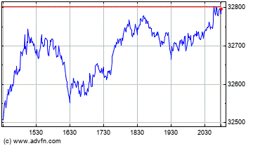Dow Jones Industrial Average Intraday stock chart