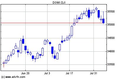 Dow Jones index chart