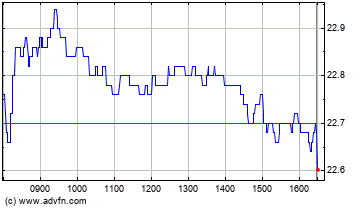 J.Martins,Sgps Intraday stock chart