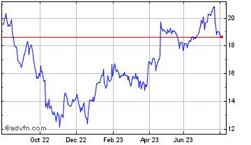 1 Year Philips Kon Chart