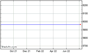 1 Year FTSE 350 Industrial Metals Index Chart