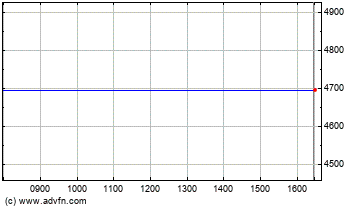 FTSE 350 Automobiles & Parts Index Intraday stock chart