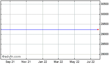1 Year FTSE 350 Tobacco Index Chart