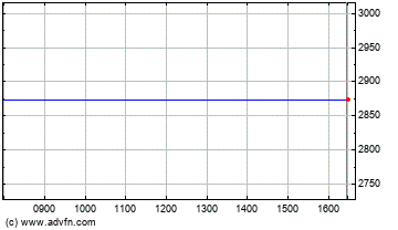 FTSE 350 Banks Index Intraday stock chart