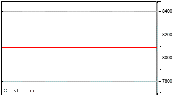 Intraday FTSE 350 Life Insurance Index Chart