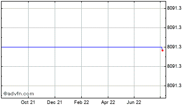 1 Year FTSE 350 Life Insurance Index Chart
