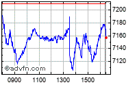 FTSE 100 Index intraday chart