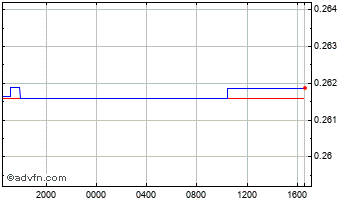 Intraday Uae Dirham (B) VS Swiss Franc Spot (Aed/Chf) Chart