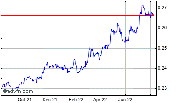 1 Year Uae Dirham vs Euro Chart