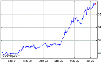 1 Year Uae Dirham vs Japanese Yen Chart