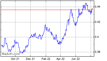 1 Year Uae Dirham (B) VS New Zealand Dollar Spot (Aed/Nzd) Chart