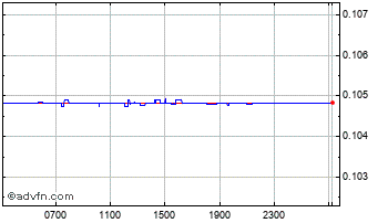Intraday Uae Dirham (B) VS Oman Riyal Spot (Aed/Omr) Chart