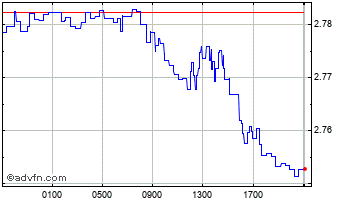 Intraday Uae Dirham (B) VS Swedish Krona Spot (Aed/Sek) Chart