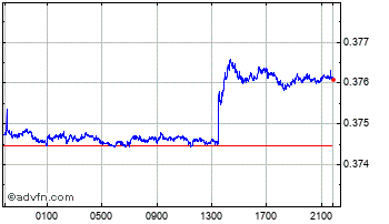 Intraday Uae Dirham vs Singapore Dollar Chart