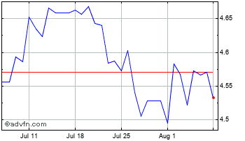 1 Month Uae Dirham (B) VS South African Rand Spot (Aed/Zar) Chart