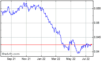 1 Year Argentine Peso vs Brazil Real Chart