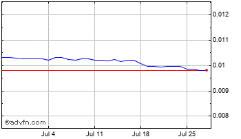 1 Month Argentine Peso vs Canadian Dolla Chart