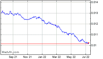 1 Year Argentine Peso vs Canadian Dolla Chart