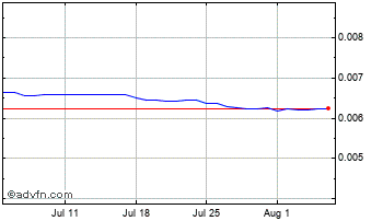 1 Month Argentine Peso (B) VS Pound Sterling Spot (Ars/GBP) Chart