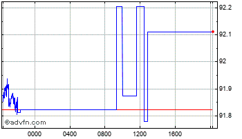 Intraday Australian Dollar vs Argentine P Chart