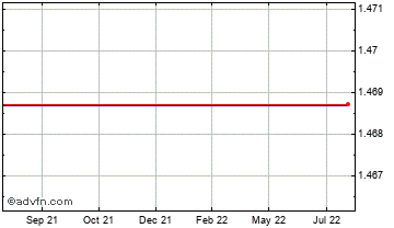 1 Year Australian Dollar vs Barbados Do Chart