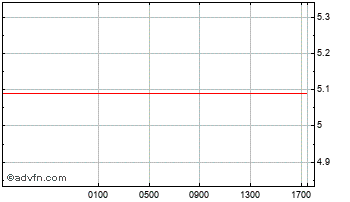 Intraday Australian Dollar vs Bolivia Bol Chart