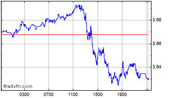 Intraday Australian Dollar vs Brazil Real Chart