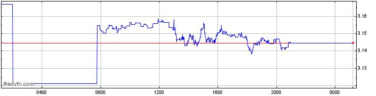 Australian Dollar vs Brazil Real Charts - Historical Charts, Technical Analysis for AUDBRL