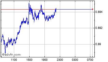 Intraday Australian Dollar vs Canadian Do Chart