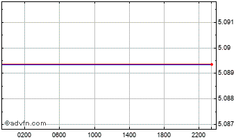 Intraday Australian Dollar vs Danish Kron Chart