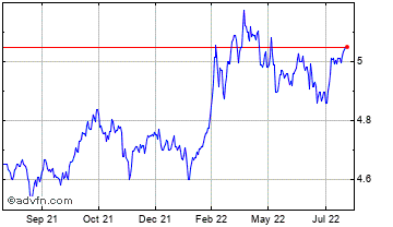 1 Year Australian Dollar vs Danish Kron Chart