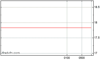 Intraday Australian Dollar vs Honduras Le Chart