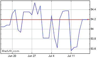 1 Month Australian Dollar vs Indian Rupe Chart