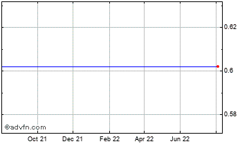 1 Year Australian Dollar vs Cayman Isla Chart