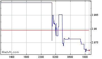 Forex usd vs myr