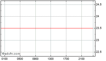 Intraday Australian Dollar vs Uruguayo Pe Chart