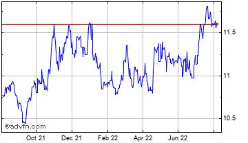 1 Year Australian Dollar vs South Afric Chart
