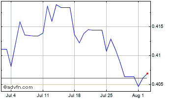 1 Month Barbados Dollar (B) VS Pound Sterling Spot (Bbd/GBP) Chart