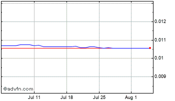 1 Month Bangladesh Taka (B) VS United States Dollar Spot (Bdt/USD) Chart
