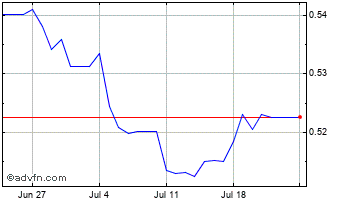 1 Month Bulgaria Lev (B) VS United States Dollar Spot (Bgn/USD) Chart