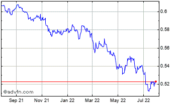 1 Year Bulgaria Lev (B) VS United States Dollar Spot (Bgn/USD) Chart