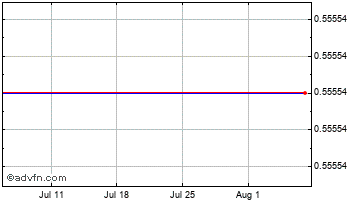 1 Month Bolivia Boliviano vs Brazil Real Chart