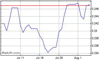 1 Month Brazil Real vs Canadian Dollar Chart