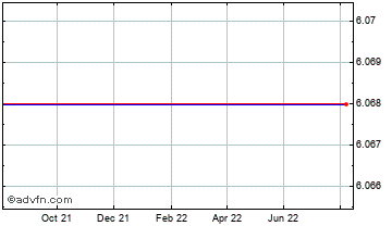 1 Year Brazil Real (B) VS Czech Republic Koruna Reference Rate Spot (Brl/Czx) Chart