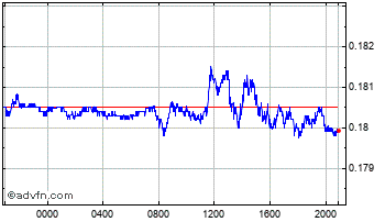 Intraday Brazil Real vs Euro Chart