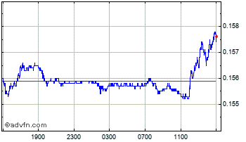 Intraday Brazil Real vs UK Sterling Chart