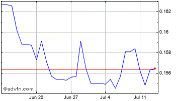 1 Month Brazil Real vs UK Sterling Chart